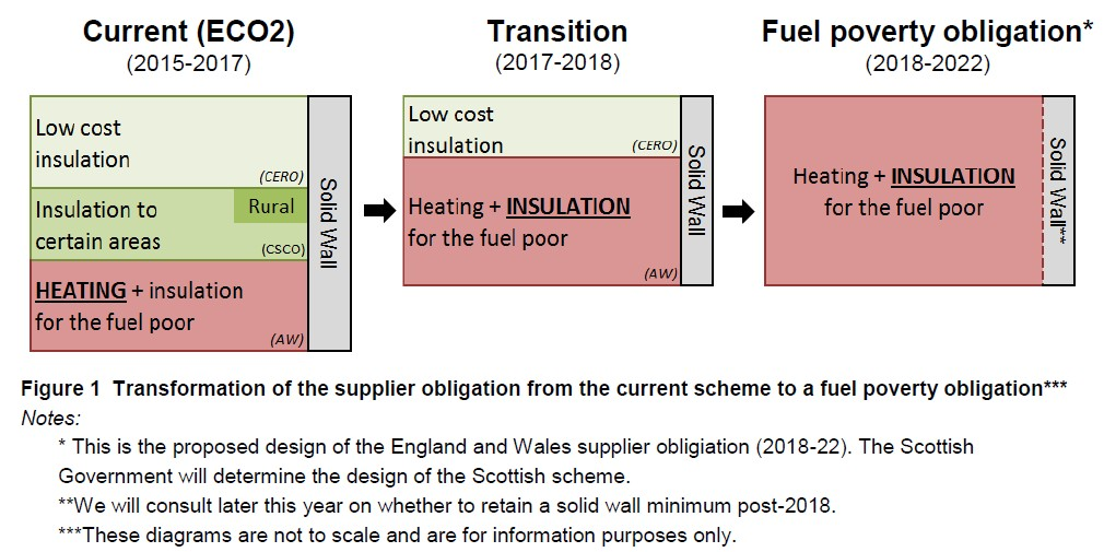 Help to Heat Scheme - ECO 2 changes to Fuel Poverty Obligation and Help to Heat